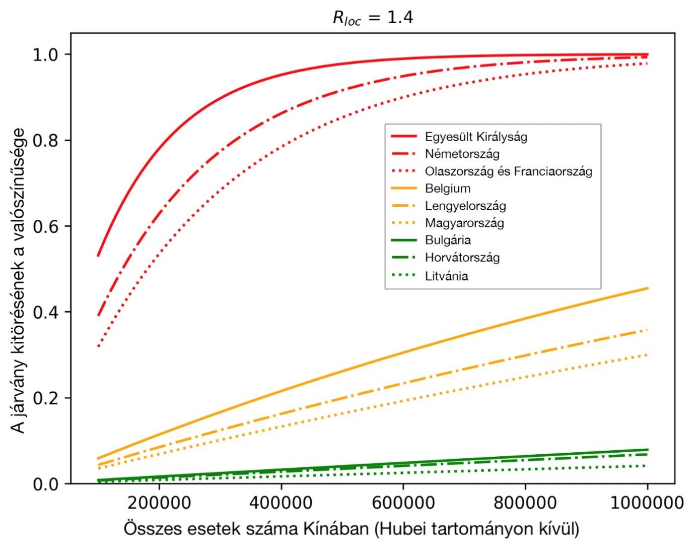 Lappangási idő – Wikipédia